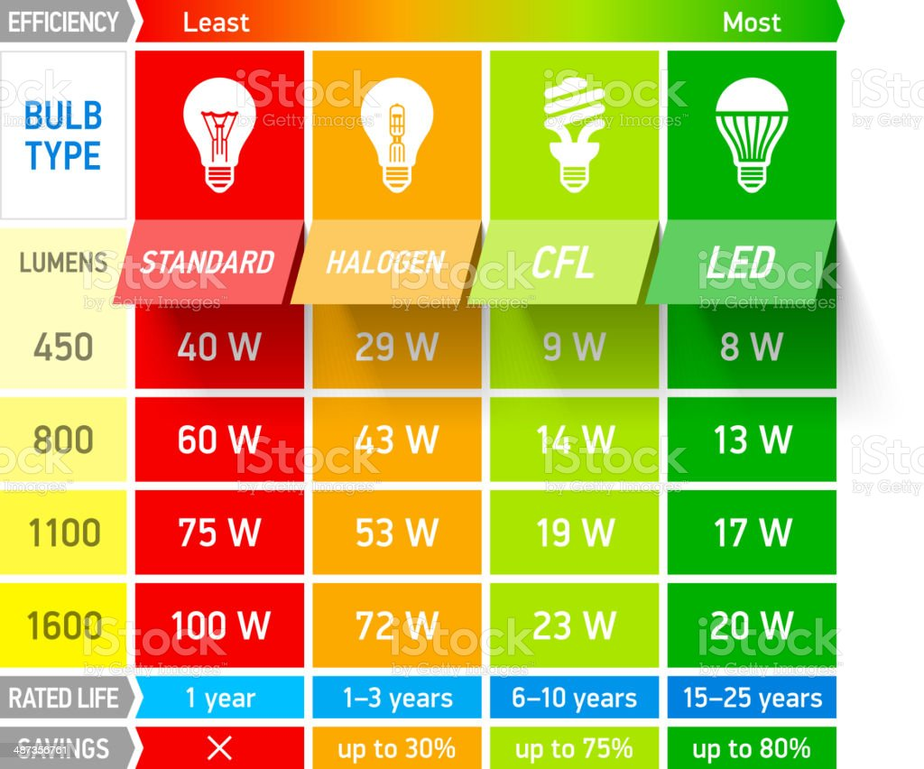 Light bulb comparison chart infographic vector art illustration