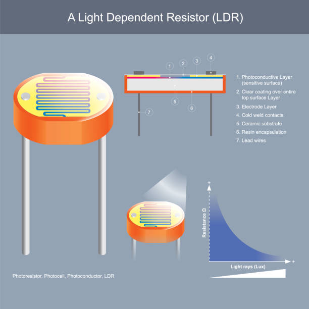A Light Dependent Resistor. Show constructional inside of photoconductor and Working principle sample for use explain the electronics and electrical works. vector art illustration