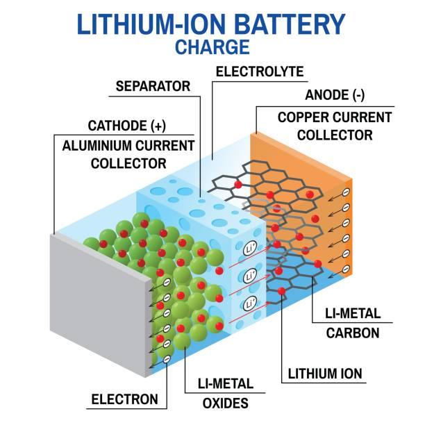 illustrazioni stock, clip art, cartoni animati e icone di tendenza di li-ion battery diagram - elettrodo