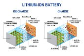 Li-ion battery diagram