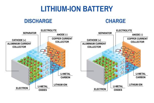 Li-ion battery diagram Li-ion battery diagram. Vector illustration. Rechargeable battery in which lithium ions move from the negative electrode to the positive electrode during discharge and during charge lithium ions move from the positive electrode to the negative electrode. lithium stock illustrations