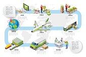 Logistic Infographic Organic Food Logistics