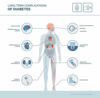 Long-term complications of diabetes