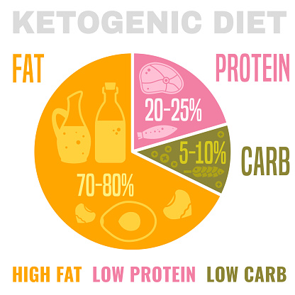 keto-diet stock illustrations