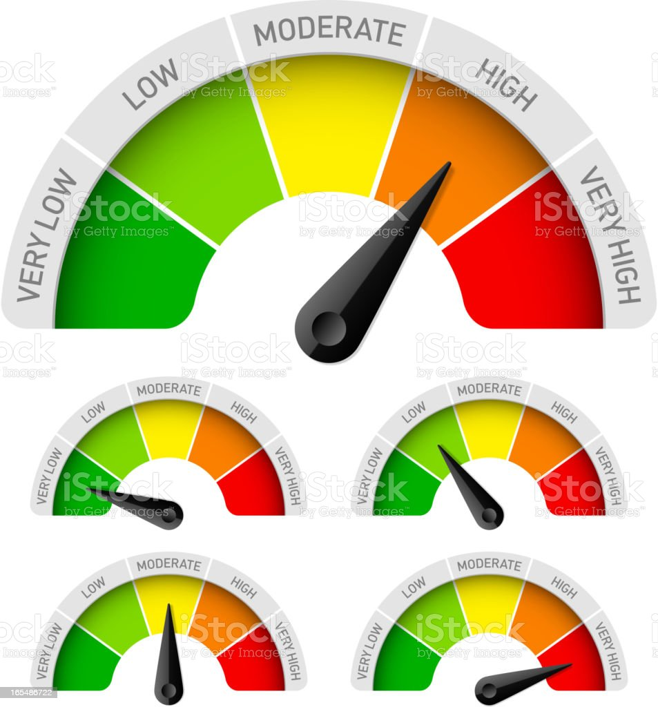 Low, moderate, high - rating meter vector art illustration