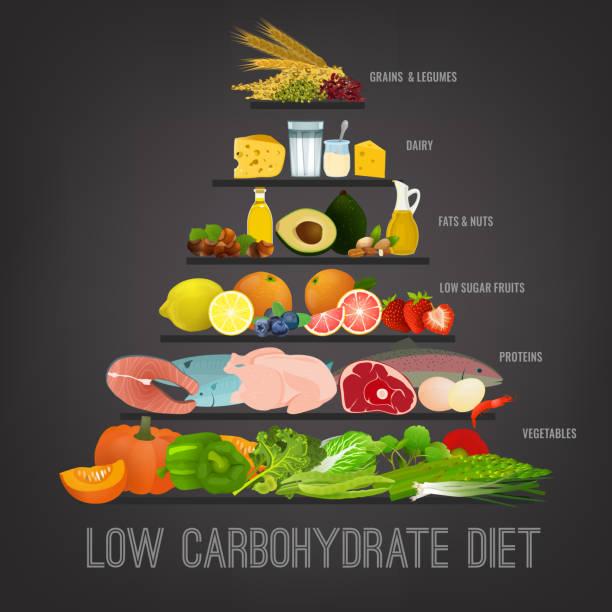 low-carb-diät - grundnahrungsmittel stock-grafiken, -clipart, -cartoons und -symbole