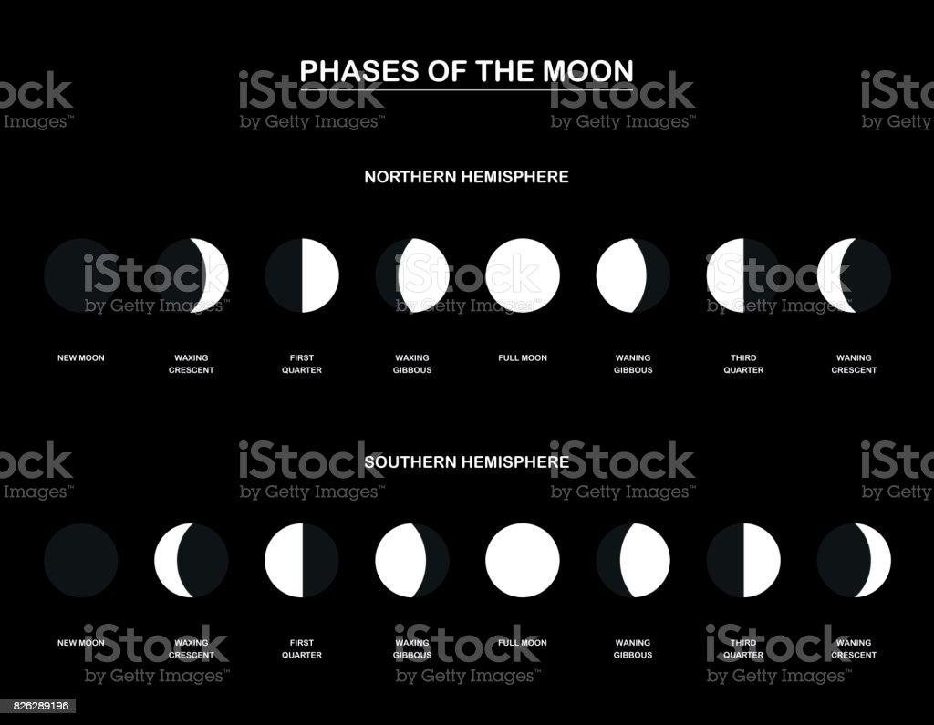 Fases lunares - gráfico com as contrário fases da lua observadas do hemisfério norte e sul do planeta Terra. Ilustração vetorial sobre fundo preto. - ilustração de arte em vetor