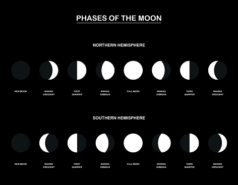 Lunar Phases Chart With The Contrary Phases Of The Moon Observed From The Northern And Southern Hemisphere Of Planet Earth Vector Illustration On Black Background Stock Illustration - Download Image Now