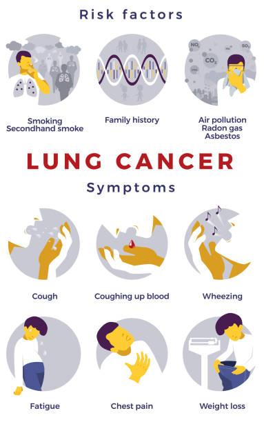 stockillustraties, clipart, cartoons en iconen met long kanker risicofactoren en symptomen. - radon test