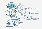 istock Machine learning 3 step infographic, artificial intelligence, Machine learning and Deep learning flat line vector banner with icons on white background. 962219860