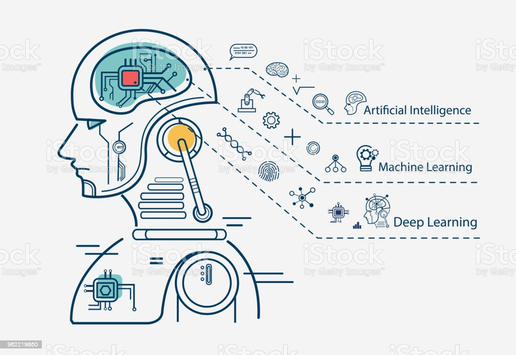 Machine learning 3 step infographic, artificial intelligence, Machine learning and Deep learning flat line vector banner with icons on white background. vector art illustration