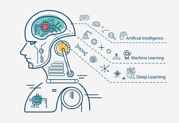machine learning 3 step infographic, artificial intelligence, machine learning and deep learning flat line vector banner with icons on white background. - ai stock illustrations