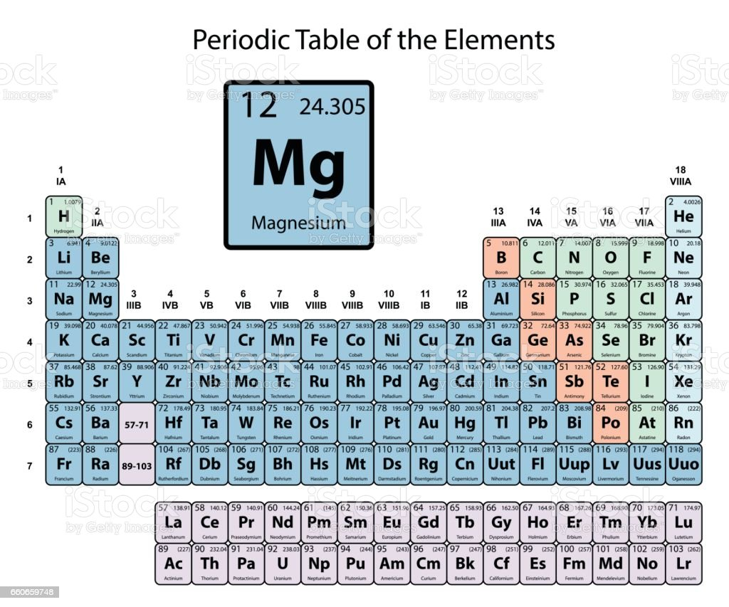 Magnesium big on periodic table of the elements with atomic number magnesium big on periodic table of the elements with atomic number royalty free stock vector gamestrikefo Gallery