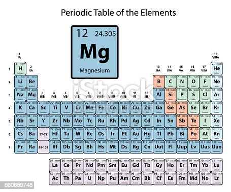 Magnesium big on periodic table of the elements with atomic number magnesium big on periodic table of the elements with atomic number stock vector art more images of arts culture and entertainment 660659748 istock urtaz Image collections