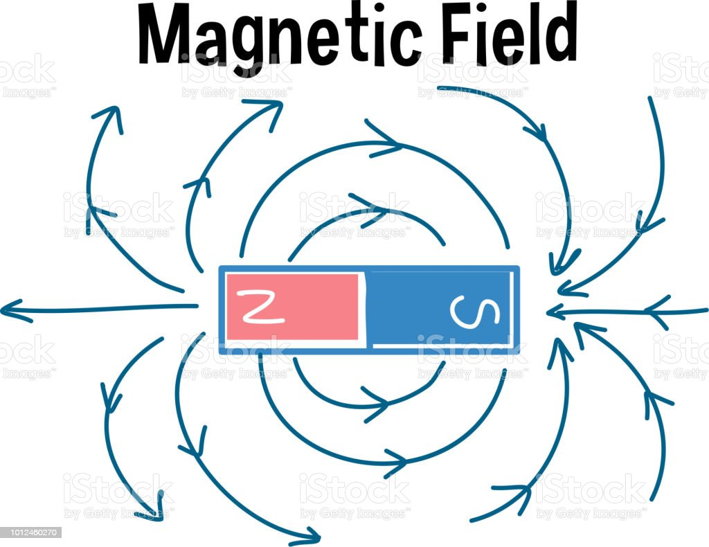 Magnetic Field And Magnetic Field Lines Stock Vector Art More