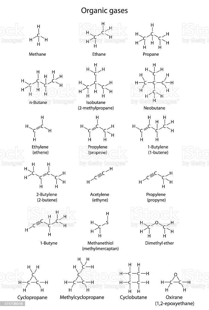 Main organic gases - structural chemical formulas