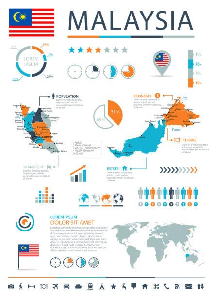 12 - malaysia - blau-orange infografik 10 - kuching stock-grafiken, -clipart, -cartoons und -symbole