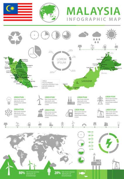 14 - malaysia - öko-industrie info 10 - kuching stock-grafiken, -clipart, -cartoons und -symbole