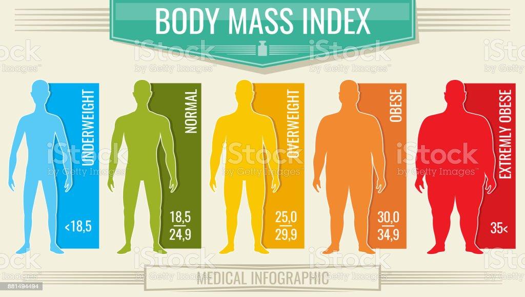 Man Body-mass-Index. Vektor Fitness Bmi Tabelle mit männlichen Silhouetten und Skala – Vektorgrafik