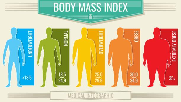 illustrazioni stock, clip art, cartoni animati e icone di tendenza di man body mass index. vector fitness bmi chart with male silhouettes and scale - obesity