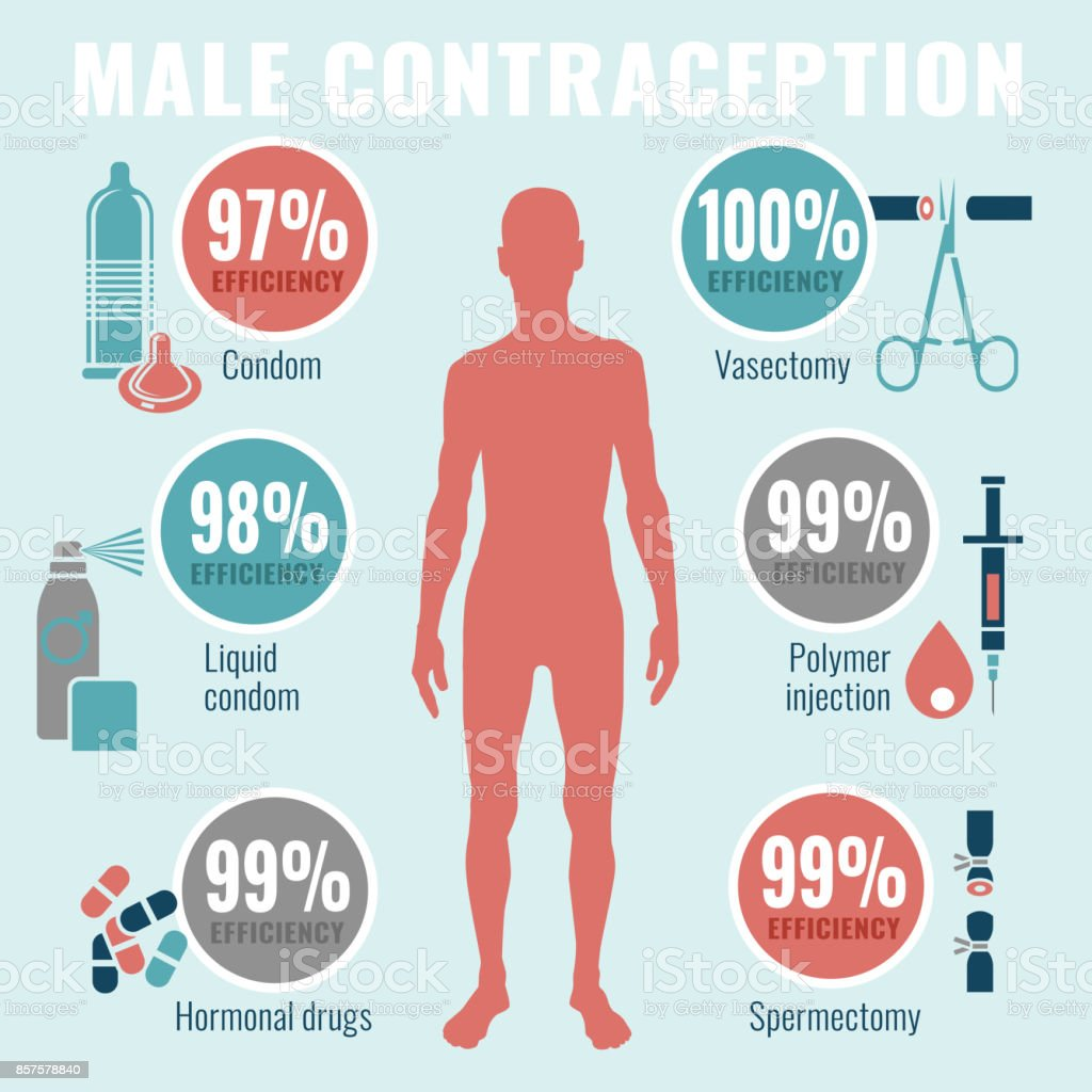 Man Contraception Pictograms vector art illustration