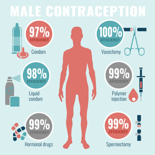 Man Contraception Pictograms Man contraception infographics. Vector illustration in flat style on a light blue background. Concraceptive efficiency scientific concept. spermicide stock illustrations