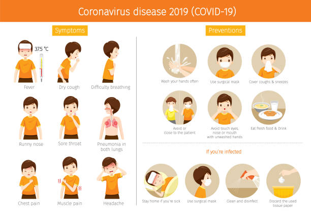 Man With Coronavirus Disease, Covid-19 Symptoms And Preventions Healthcare, Respiratory, Safety, Protection, Outbreak, Pathogen sore throat stock illustrations