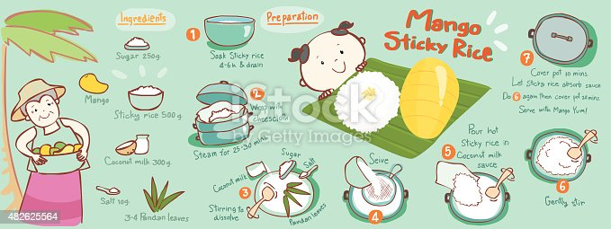 istock Mango with sticky rice thai dessert vector 482625564
