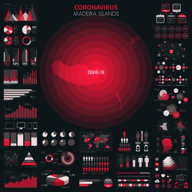 ilustrações de stock, clip art, desenhos animados e ícones de map of madeira islands with infographic elements of coronavirus outbreak. covid-19 data. - funchal madeira