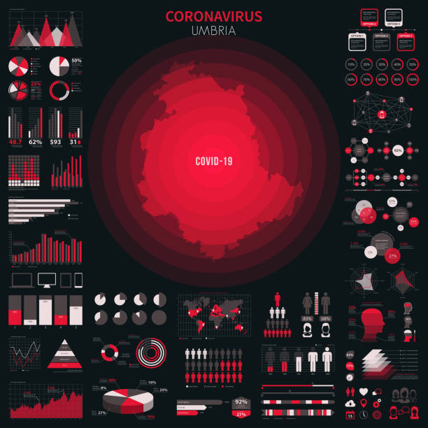 Map of Umbria with infographic elements of coronavirus outbreak. COVID-19 data. Coronavirus pandemic reported on the map of Umbria. Spread of COVID-19 represented with red circles on a black background, like a radar screen. Included: Big set of infographic elements. This large selection of modern elements includes charts, pie charts, diagrams, demographic graph, people graph, datas, time lines, flowcharts, icons... (Colors used: red, white, black). Vector Illustration (EPS10, well layered and grouped). Easy to edit, manipulate, resize or colorize. umbria stock illustrations