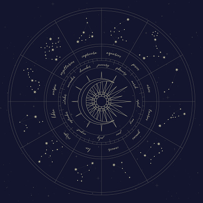 Map of zodiac constelattions