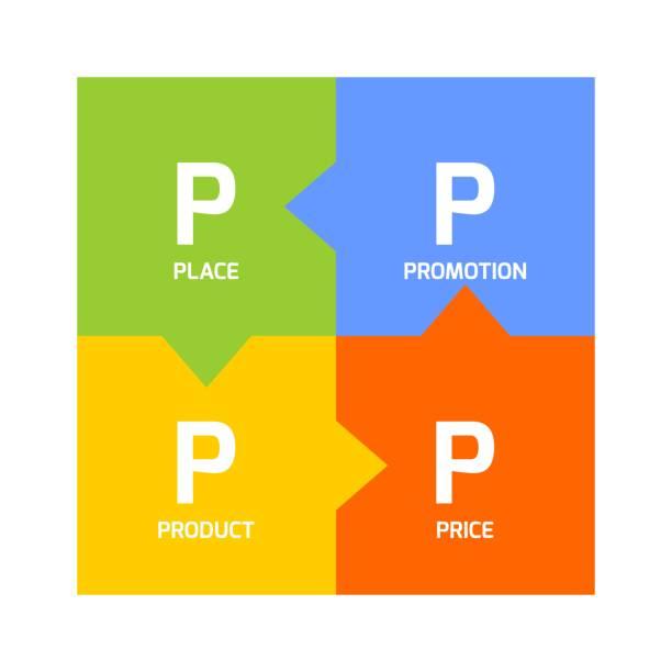 ilustrações, clipart, desenhos animados e ícones de modelo de mistura de marketing-4p - misturando