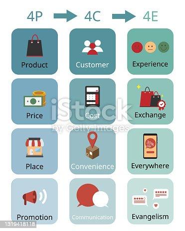istock marketing mix of 4P Marketing model, 4C Marketing model and 4E marketing model 1319418118
