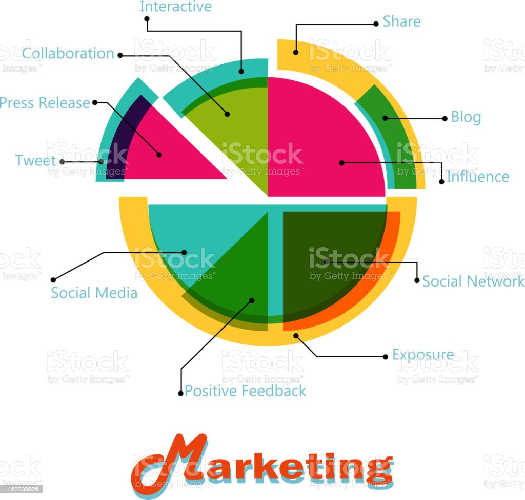 Marketing pie chart stock vector art more images of chart marketing pie chart royalty free marketing pie chart stock vector art amp more images nvjuhfo Image collections