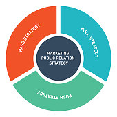 istock marketing public relation strategy diagram infographic with flat style 1320094283