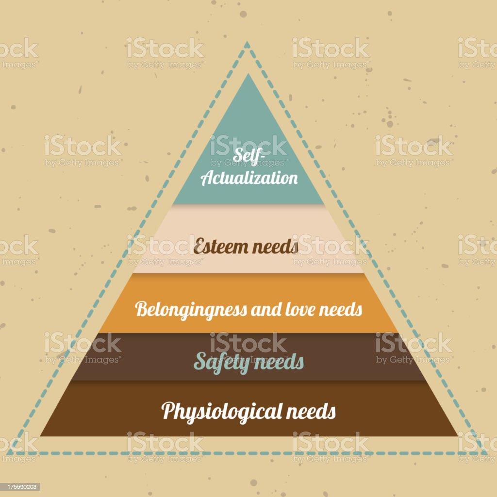 Maslow Pyramid royalty-free stock vector art