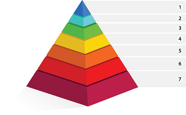 maslow пирамида - пирамида stock illustrations