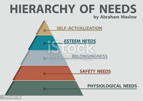 Maslow's Hierarchy of Needs for PowerPoint. Diagram 5 Levels Pyramid Infographic Template.