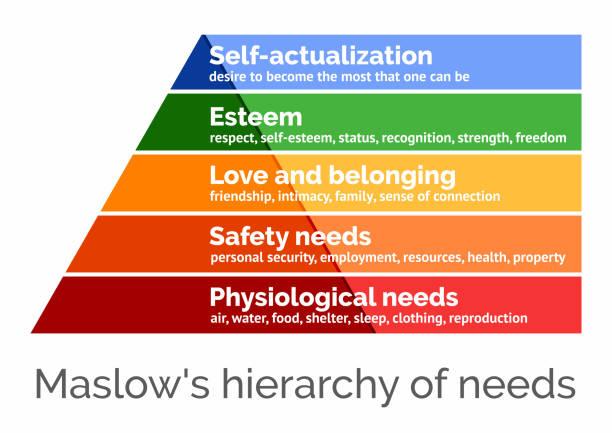 illustrazioni stock, clip art, cartoni animati e icone di tendenza di maslow's hierarchy of needs, scalable vector illustration - ordine