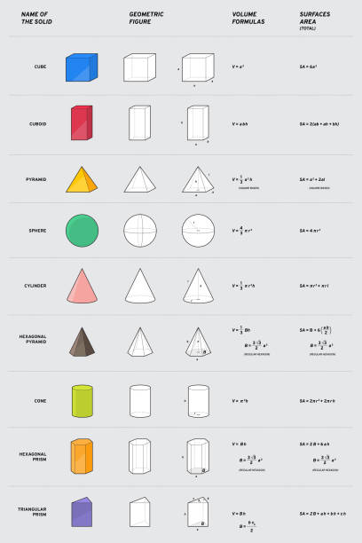 mathematical solid, sphere, cube, cone, prism, pyramid, cuboid, cylinder, hexagonal pyramid. geometric figure with volume and surface formulas - formula 1 stock illustrations