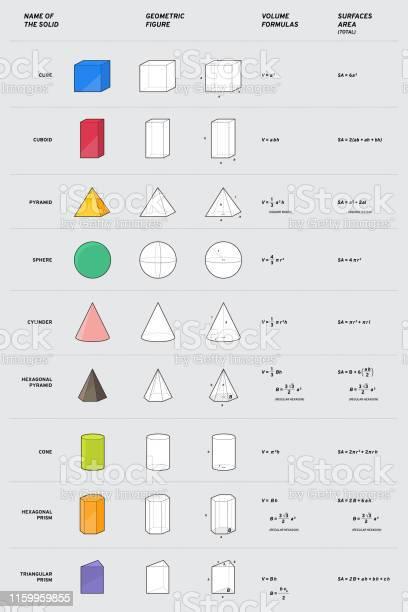 Solide Mathématique Sphère Cube Cône Prisme Pyramide Cuboïde Cylindre Pyramide Hexagonale Figure Géométrique Avec Des Formules De Volume Et De Surface Vecteurs Libres De Droits Et Plus D Images Vectorielles De Abstrait