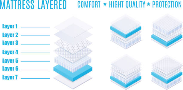 Matress layered with comfort, high quality and protection. Matress layered with comfort, high quality and protection. comfortable and breathable layered mattress with soft and absorbing material and surface, isolated isometric vector illustration. porous stock illustrations
