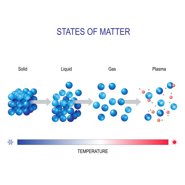 matter in different states vector art illustration