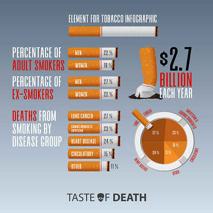 May 31st World No Tobacco Day infographic. Graphic resources or infographic elements for No Smoking Day Awareness. Crumple cigarette. Stop Smoking Campaign. Vector.