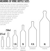 Meaning of wine bottle size