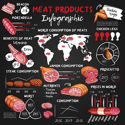 Meat and sausage food infographics, chalk graphs