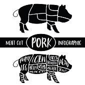 Meat cut infographic , Pig pork parts graphic , print for sign wallpaper symbol badge label shirt others , vector illustration