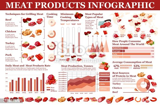 istock Meat products, butchery sausages infographic 1176445701