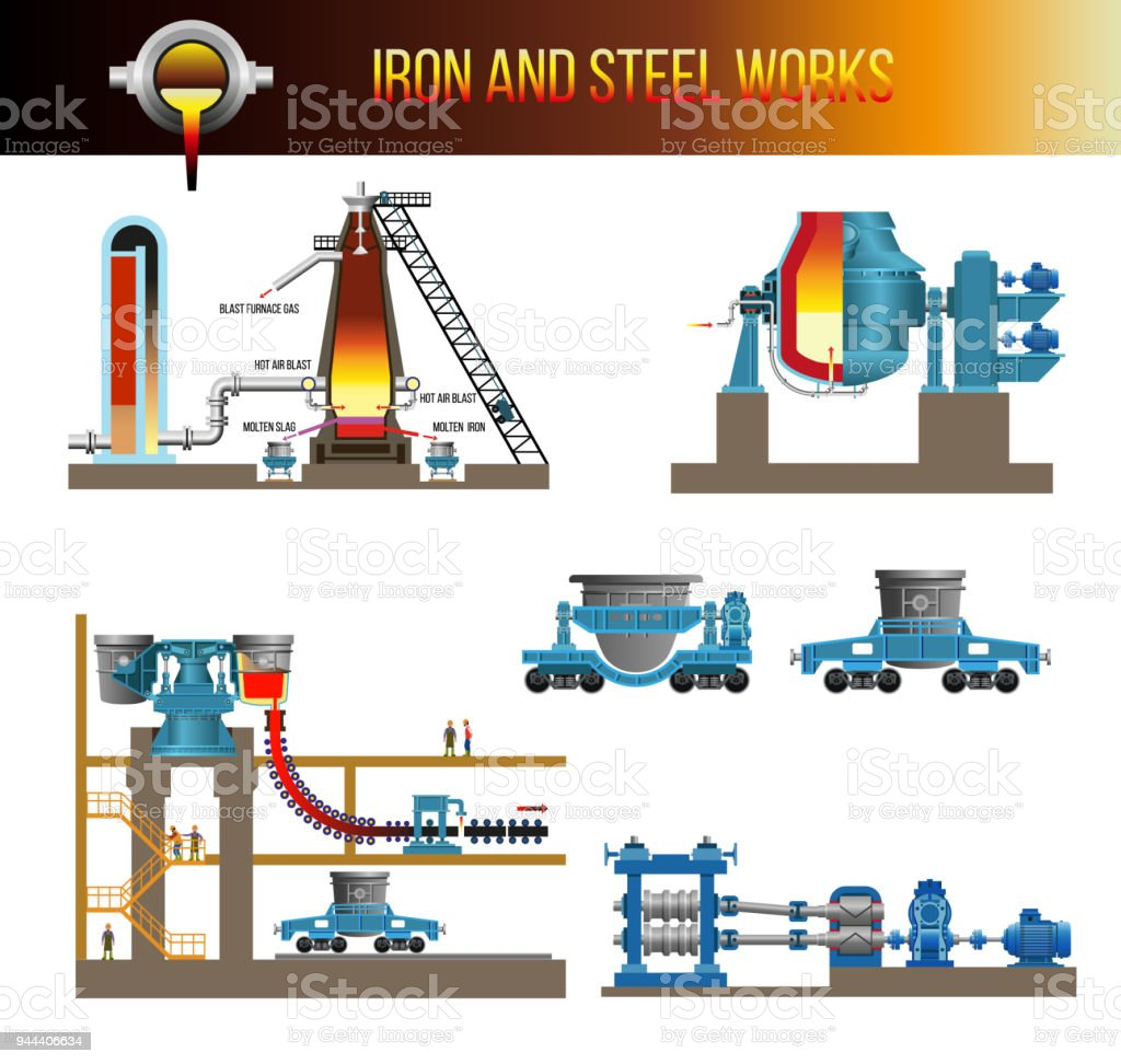 Mechanical equipment of metallurgical plants vector art illustration