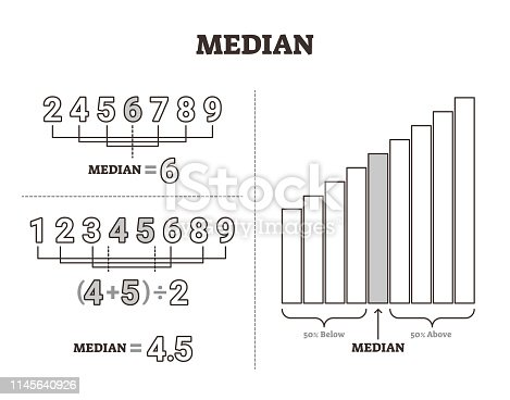 Median vector illustration. Labeled middle number value separation method. Mathematical average calculation and measurement explanation scheme. Statistics technique diagram with moderate or mean line.